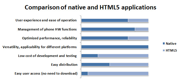Native vs. HTML5 apps