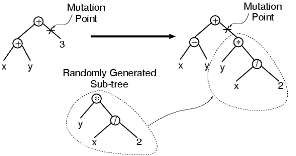Genetic Figure 2