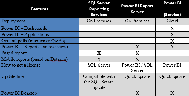 Alignment of Power BI Report Server with the Microsoft BI presentation tools
